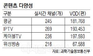 고공행진 IPTV, 체감품질 케이블TV `추월`